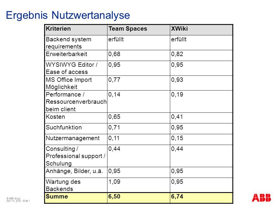 Ergebnis Nutzwertanalyse
