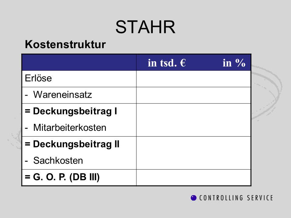 STAHR in tsd. € in % Kostenstruktur Erlöse - Wareneinsatz
