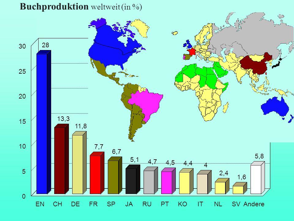 Buchproduktion weltweit (in %)