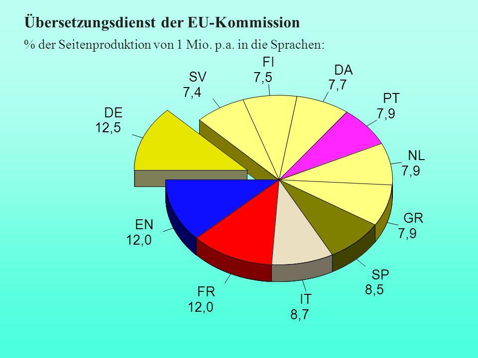 Übersetzungsdienst der EU-Kommission