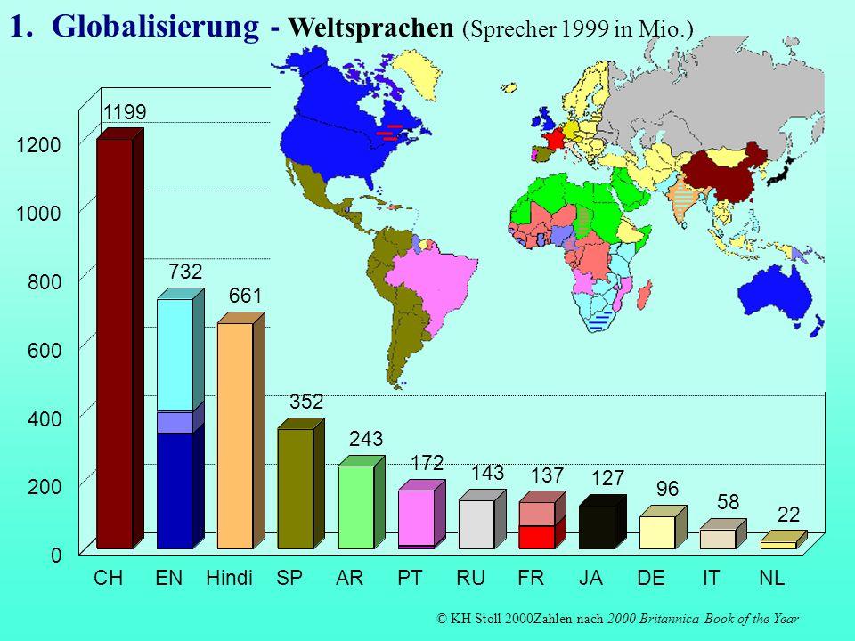 Globalisierung - Weltsprachen (Sprecher 1999 in Mio.)