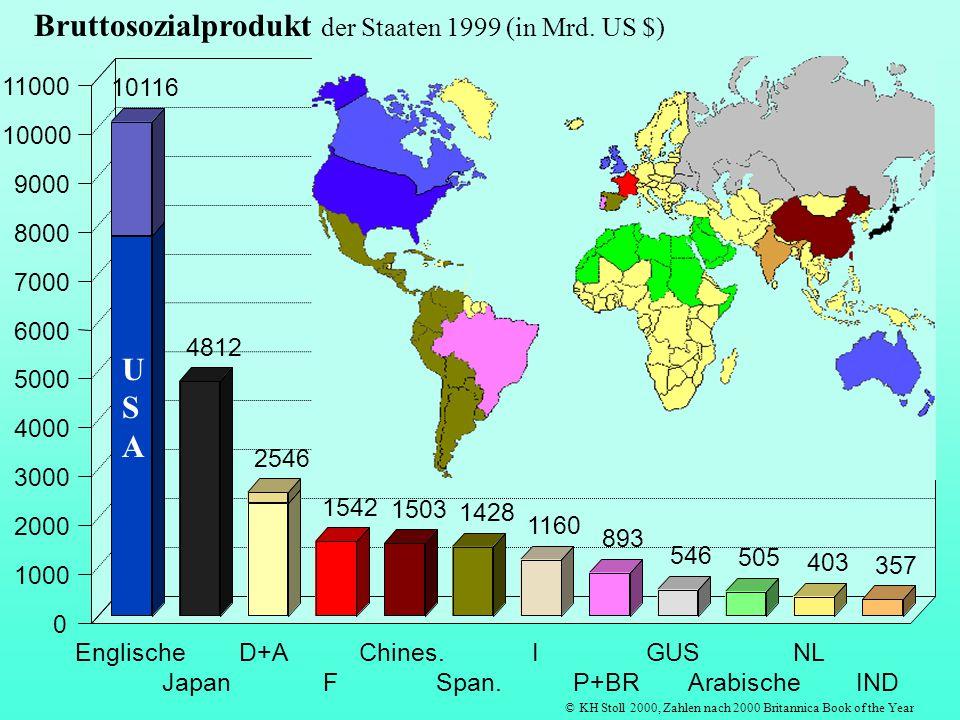 Bruttosozialprodukt der Staaten 1999 (in Mrd. US $)