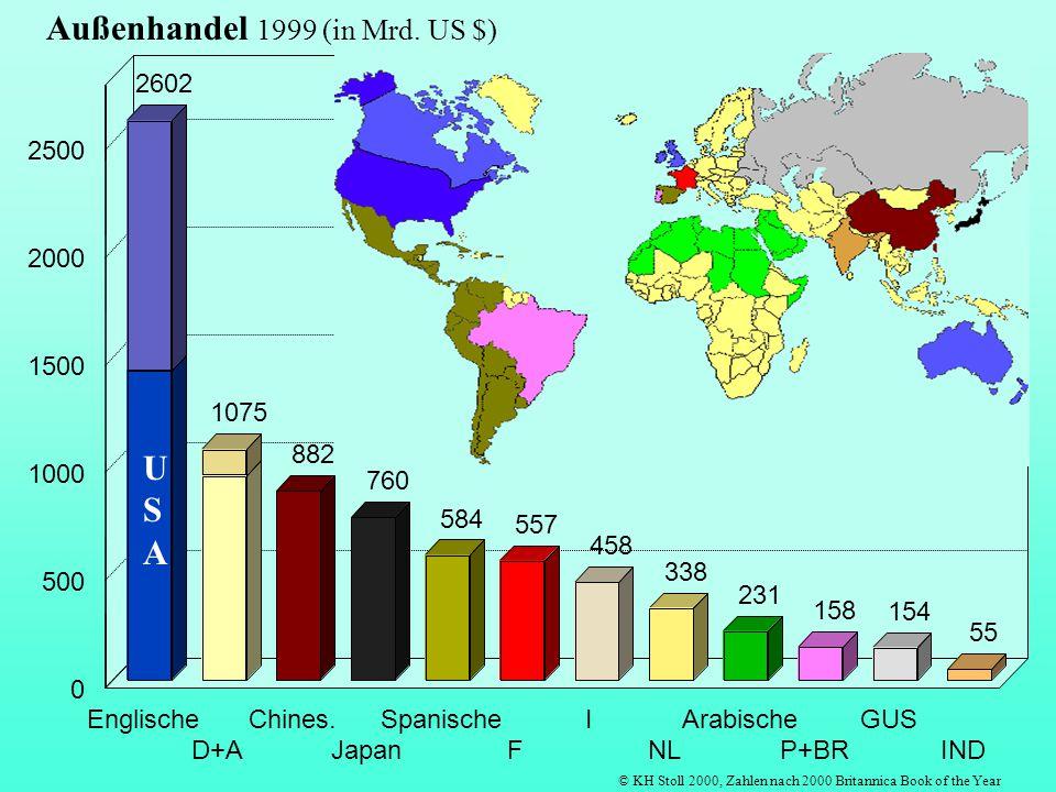 Außenhandel 1999 (in Mrd. US $)