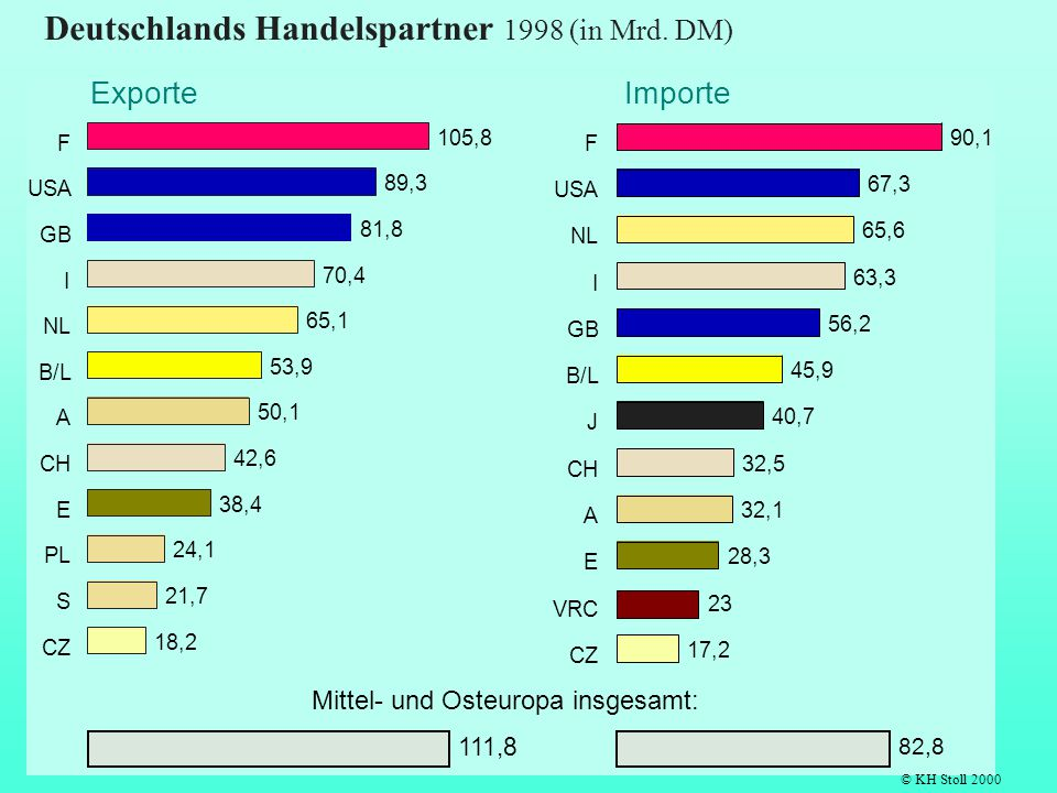 Deutschlands Handelspartner 1998 (in Mrd. DM)