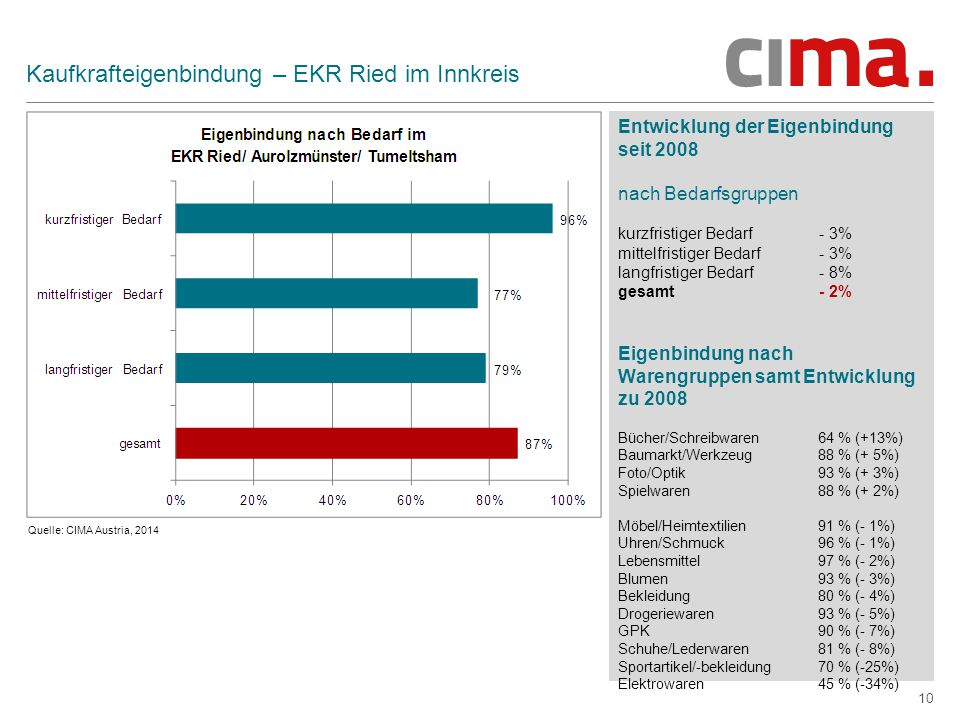 Kaufkrafteigenbindung – EKR Ried im Innkreis