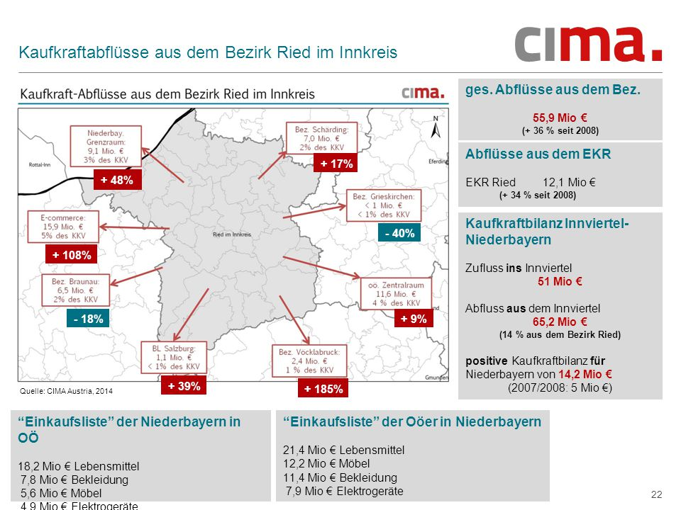 Kaufkraftabflüsse aus dem Bezirk Ried im Innkreis