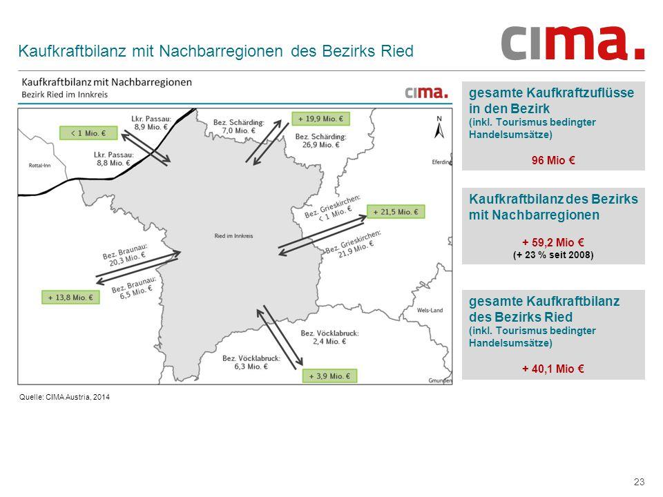 Kaufkraftbilanz mit Nachbarregionen des Bezirks Ried