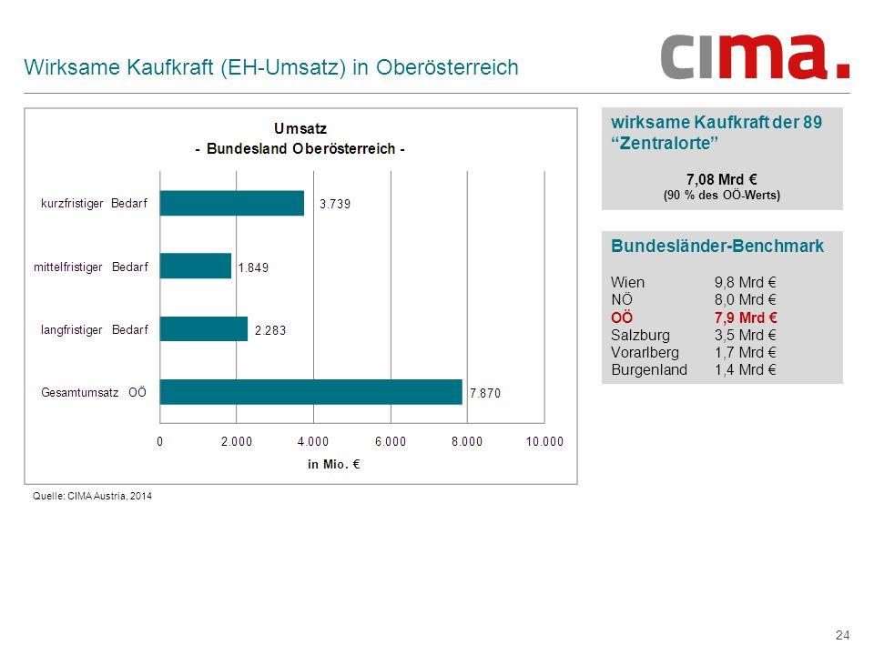 Wirksame Kaufkraft (EH-Umsatz) in Oberösterreich