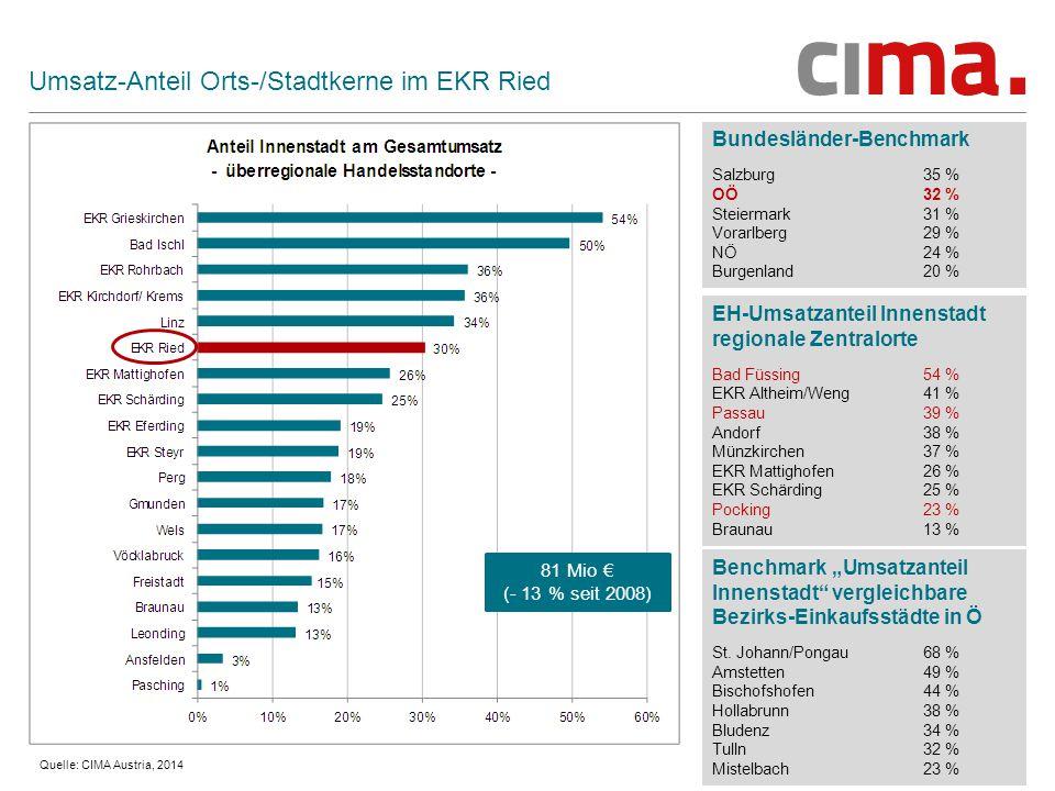Umsatz-Anteil Orts-/Stadtkerne im EKR Ried