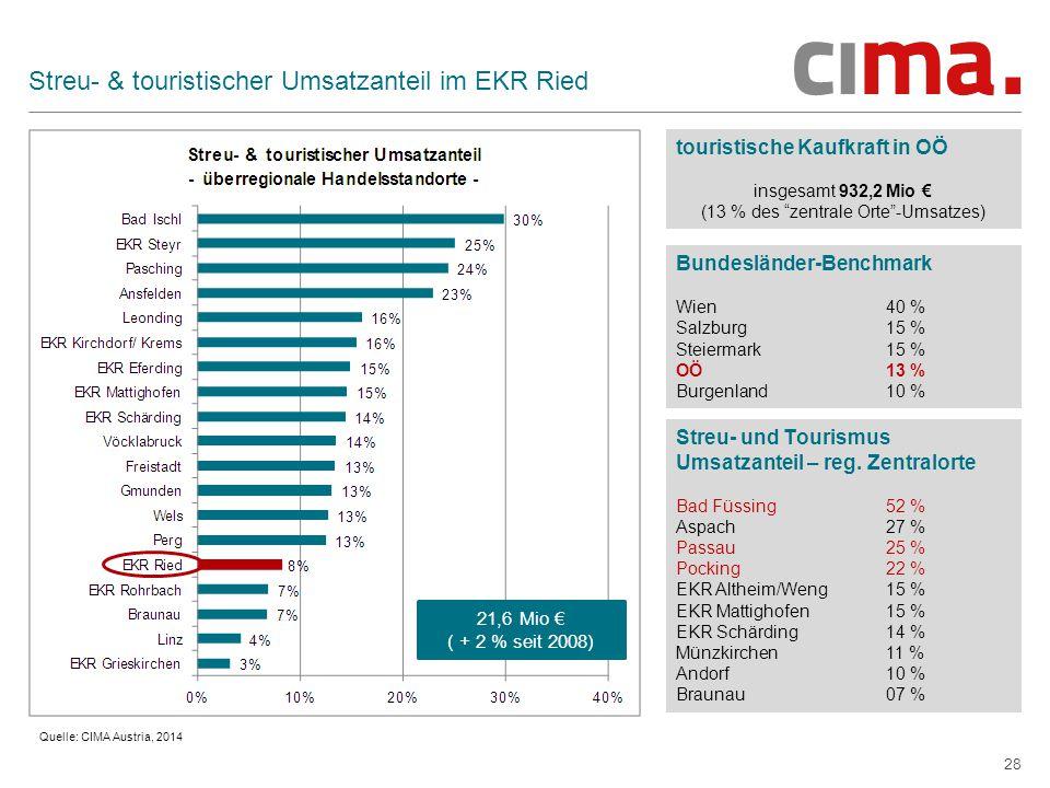 Streu- & touristischer Umsatzanteil im EKR Ried
