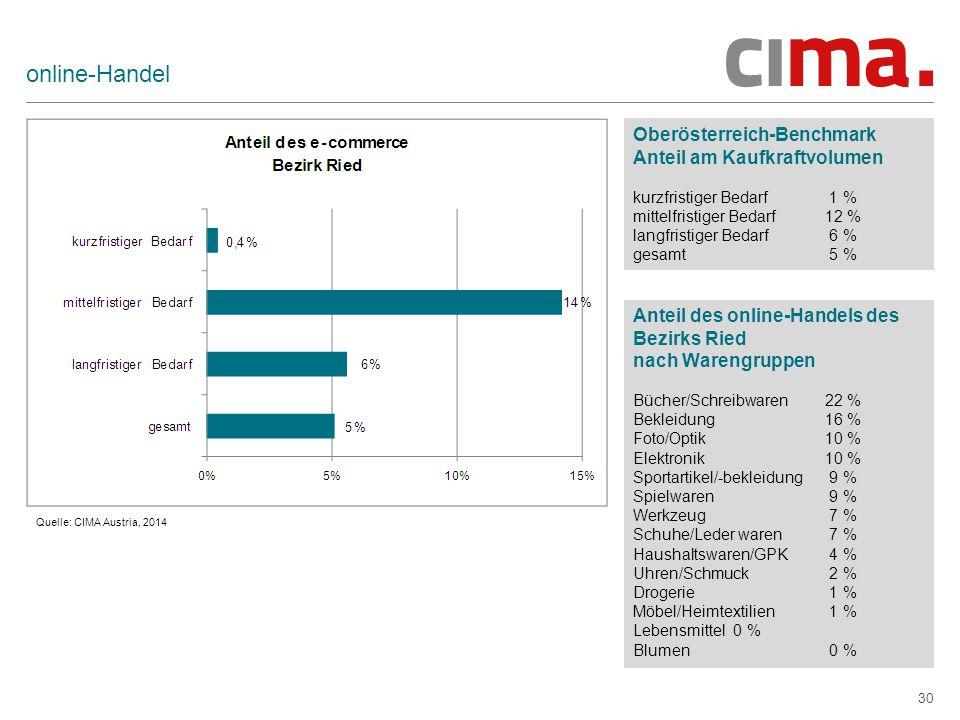 online-Handel Oberösterreich-Benchmark Anteil am Kaufkraftvolumen