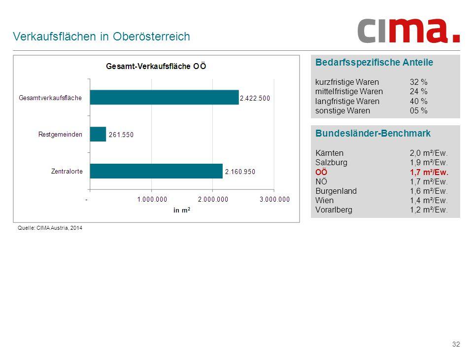 Verkaufsflächen in Oberösterreich