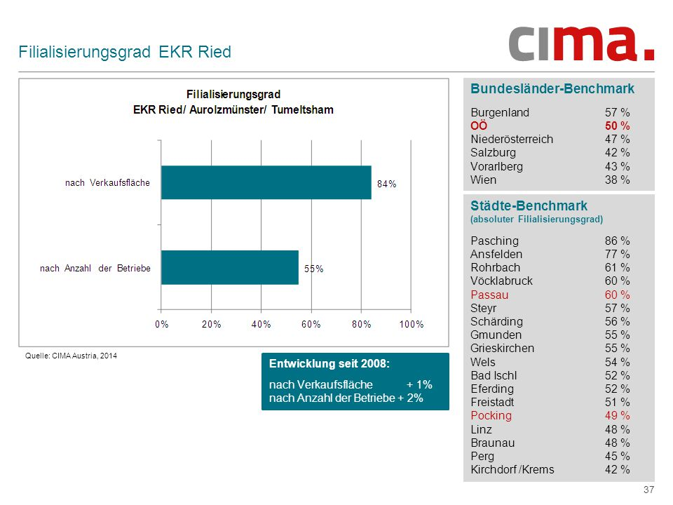 Filialisierungsgrad EKR Ried