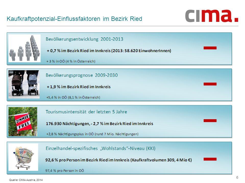 Kaufkraftpotenzial-Einflussfaktoren im Bezirk Ried