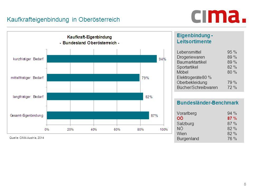 Kaufkrafteigenbindung in Oberösterreich