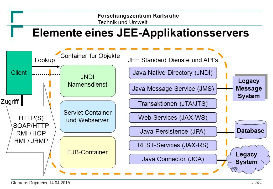 Elemente eines JEE-Applikationsservers