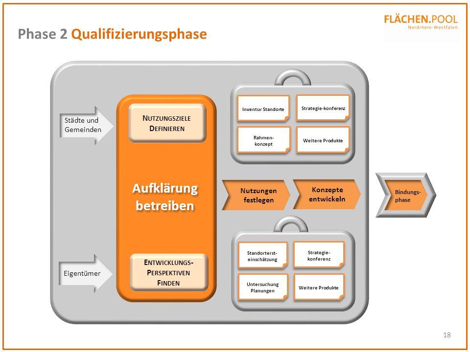 Phase 2 Qualifizierungsphase