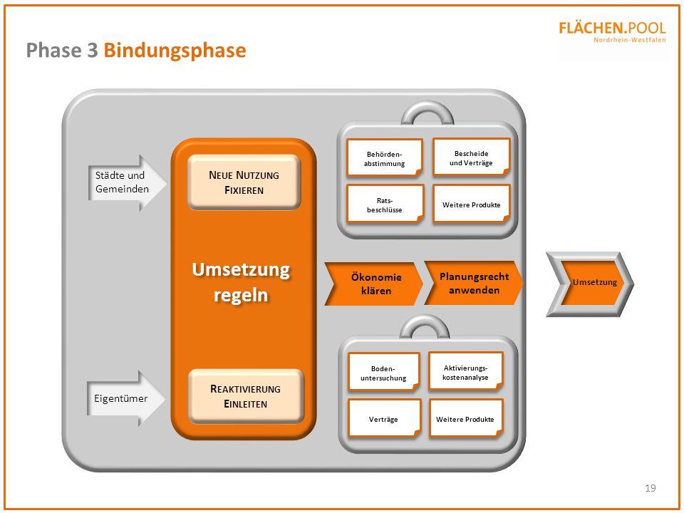 Phase 3 Bindungsphase regeln Neue Nutzung Fixieren