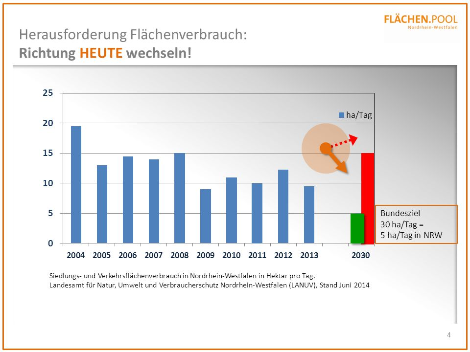 Herausforderung Flächenverbrauch: Richtung HEUTE wechseln!