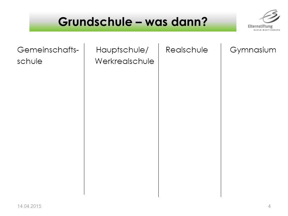 Grundschule – was dann Gemeinschafts- Hauptschule/ Realschule Gymnasium schule Werkrealschule Jeder für sich/zu zweit Arbeitsblatt mit Schularten.