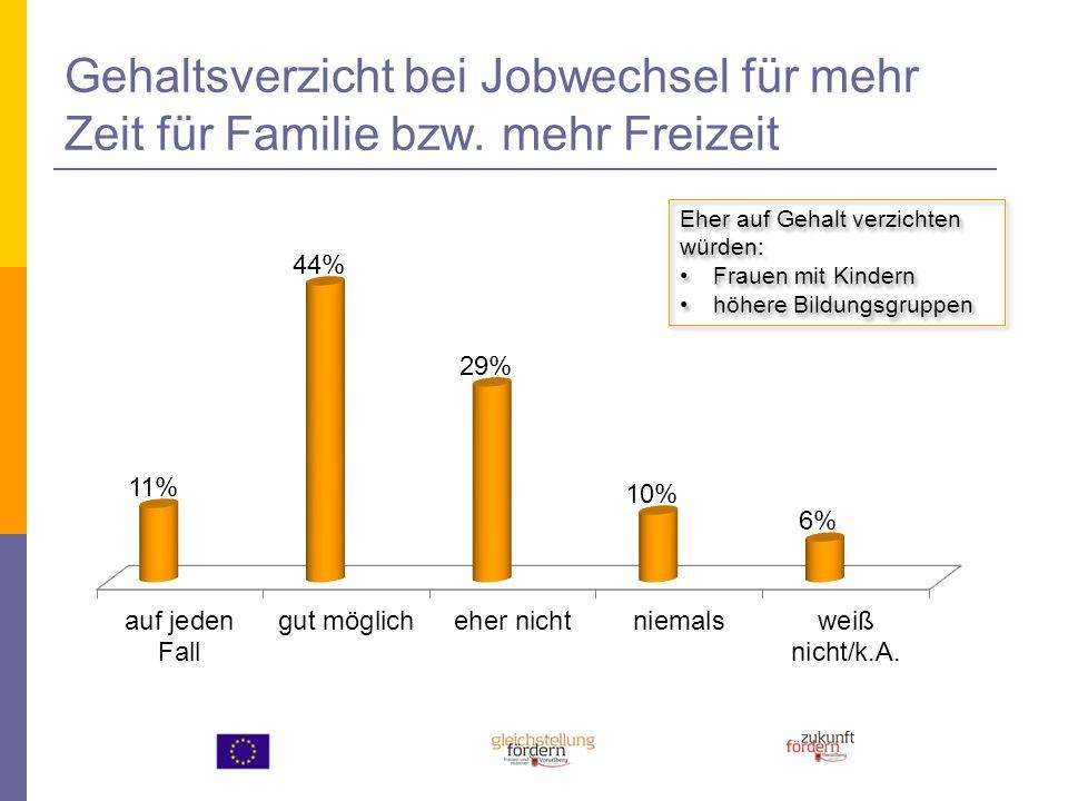 Gehaltsverzicht bei Jobwechsel für mehr Zeit für Familie bzw