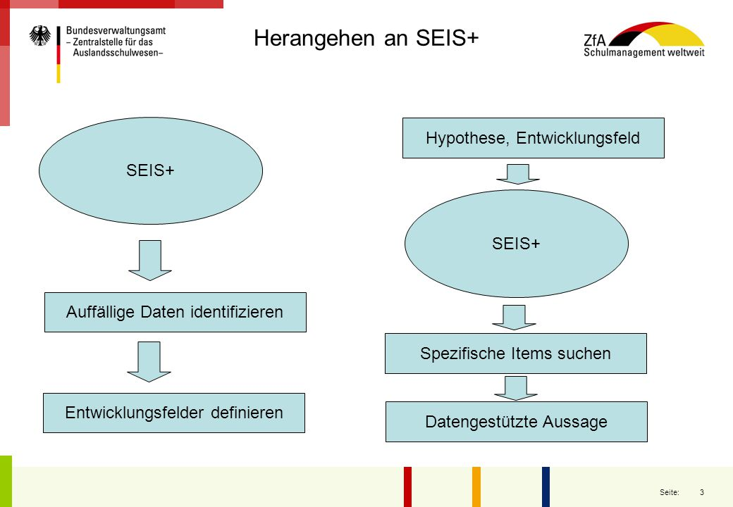 Herangehen an SEIS+ Hypothese, Entwicklungsfeld SEIS+ SEIS+