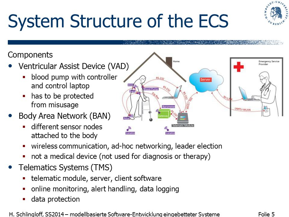 System Structure of the ECS