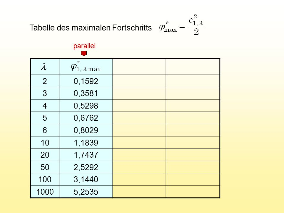 l Tabelle des maximalen Fortschritts 2 0,1592 3 0,3581 4 0,5298 5