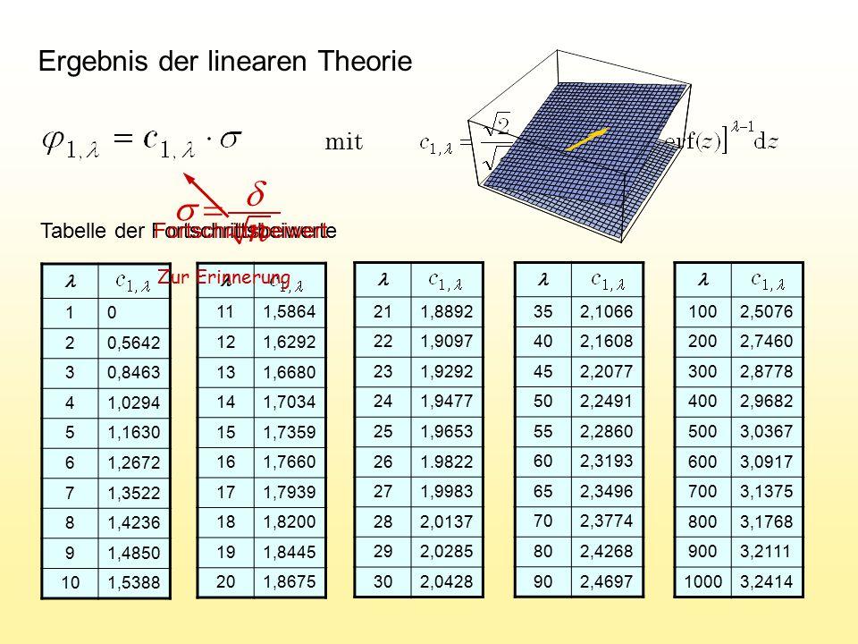 n d s = Ergebnis der linearen Theorie mit