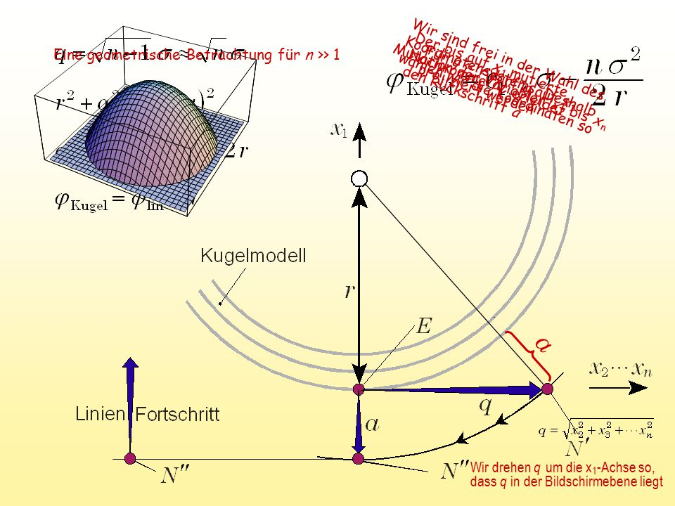 Eine geometrische Betrachtung für n >> 1