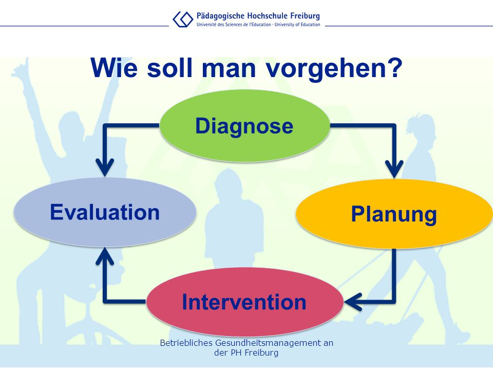 Wie soll man vorgehen Diagnose Evaluation Planung Intervention