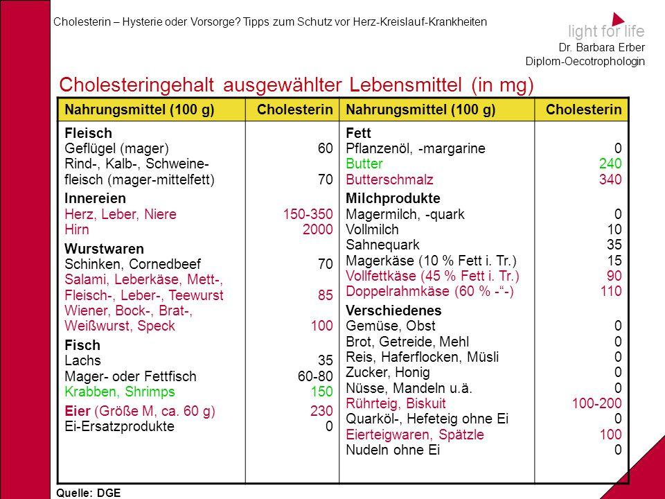 Cholesteringehalt ausgewählter Lebensmittel (in mg)