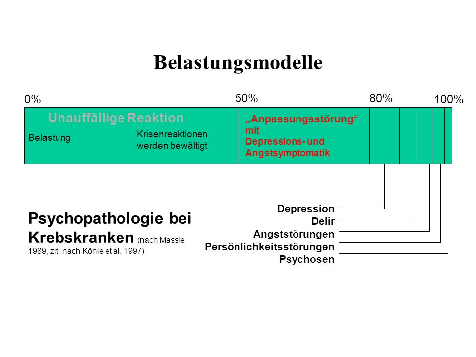 Belastungsmodelle Psychopathologie bei Krebskranken (nach Massie