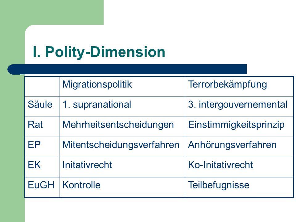 I. Polity-Dimension Migrationspolitik Terrorbekämpfung Säule