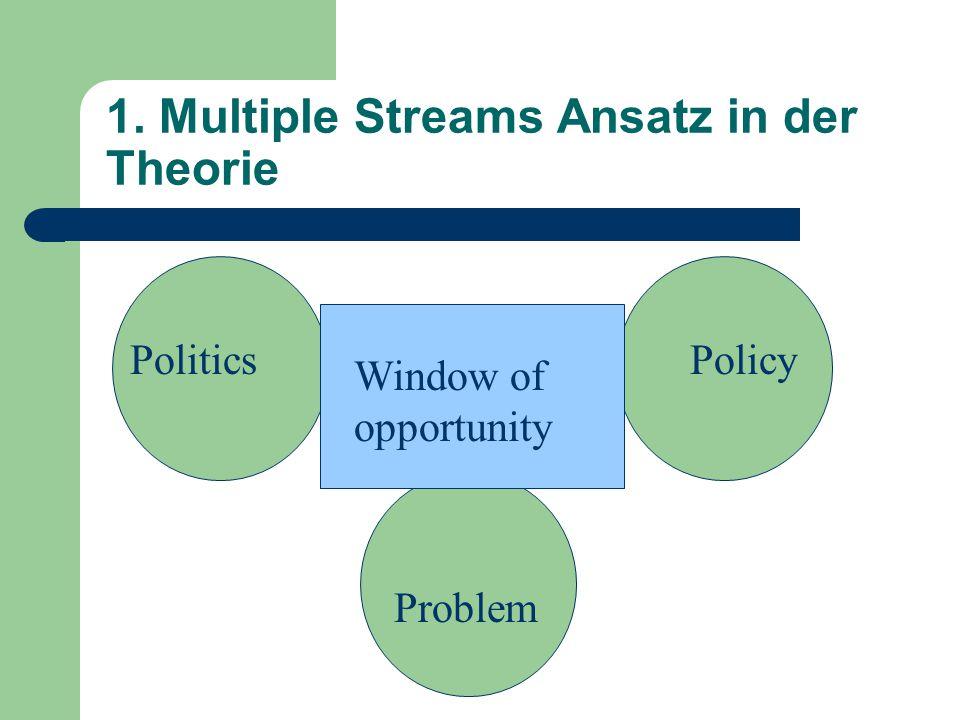 1. Multiple Streams Ansatz in der Theorie