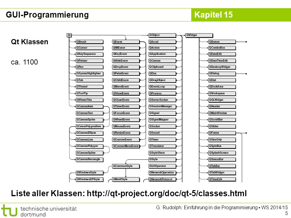 Liste aller Klassen: http://qt-project.org/doc/qt-5/classes.html