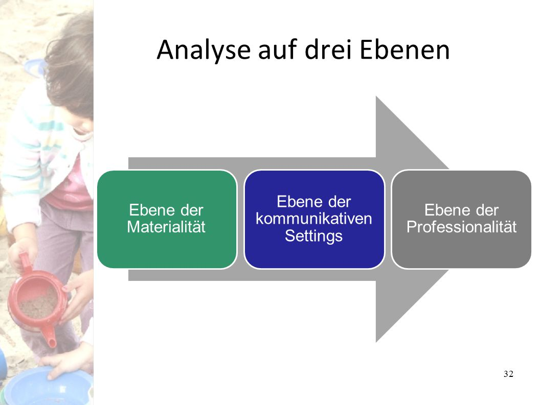 Analyse auf drei Ebenen