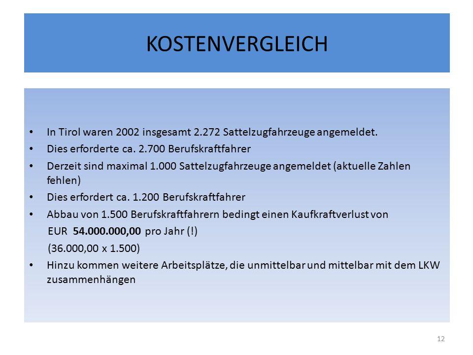 KOSTENVERGLEICH In Tirol waren 2002 insgesamt 2.272 Sattelzugfahrzeuge angemeldet. Dies erforderte ca. 2.700 Berufskraftfahrer.