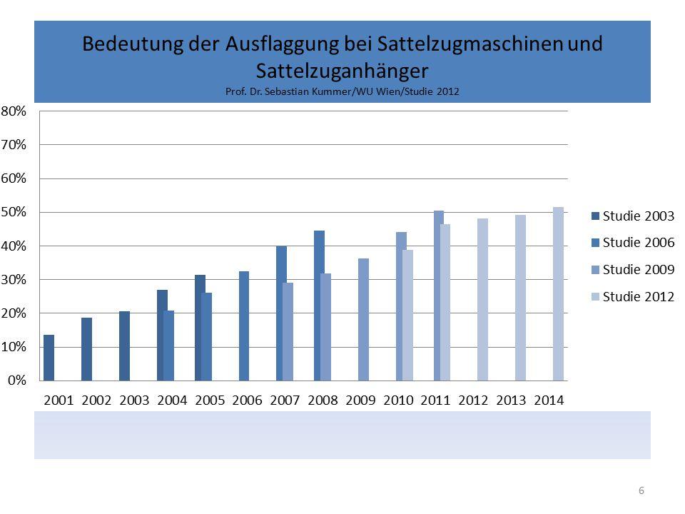 Bedeutung der Ausflaggung bei Sattelzugmaschinen und Sattelzuganhänger Prof. Dr. Sebastian Kummer/WU Wien/Studie 2012