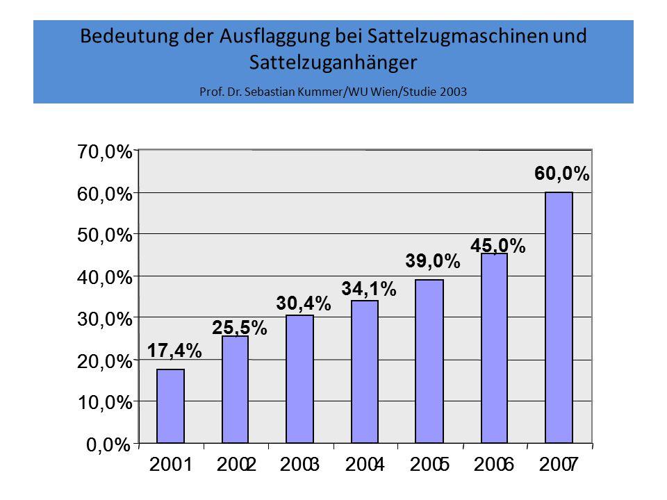 Bedeutung der Ausflaggung bei Sattelzugmaschinen und Sattelzuganhänger Prof. Dr. Sebastian Kummer/WU Wien/Studie 2003