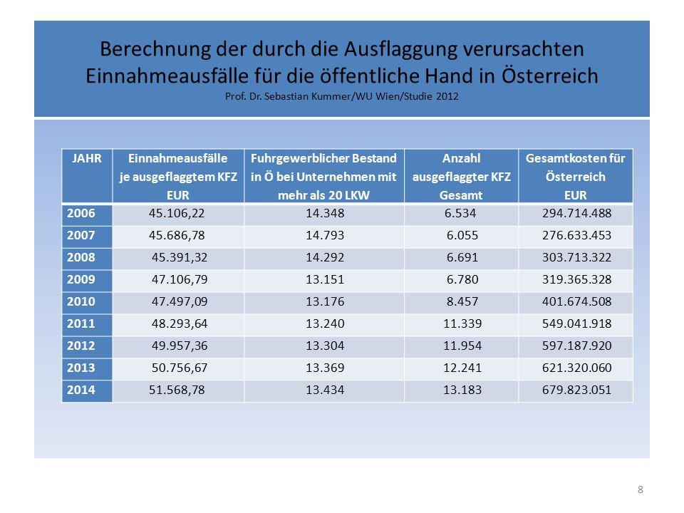 Berechnung der durch die Ausflaggung verursachten Einnahmeausfälle für die öffentliche Hand in Österreich Prof. Dr. Sebastian Kummer/WU Wien/Studie 2012