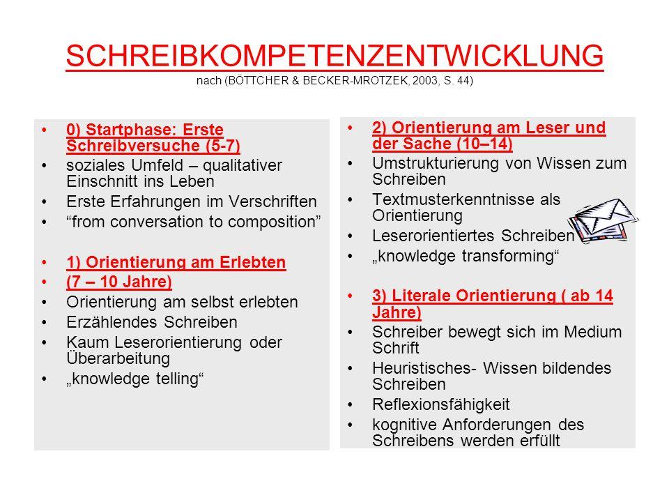 SCHREIBKOMPETENZENTWICKLUNG nach (BÖTTCHER & BECKER-MROTZEK, 2003, S