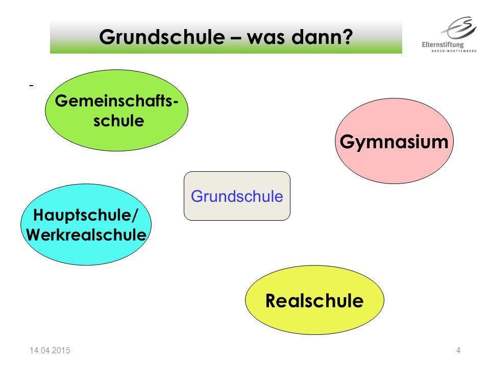 Grundschule – was dann Gymnasium Realschule Gemeinschafts- schule