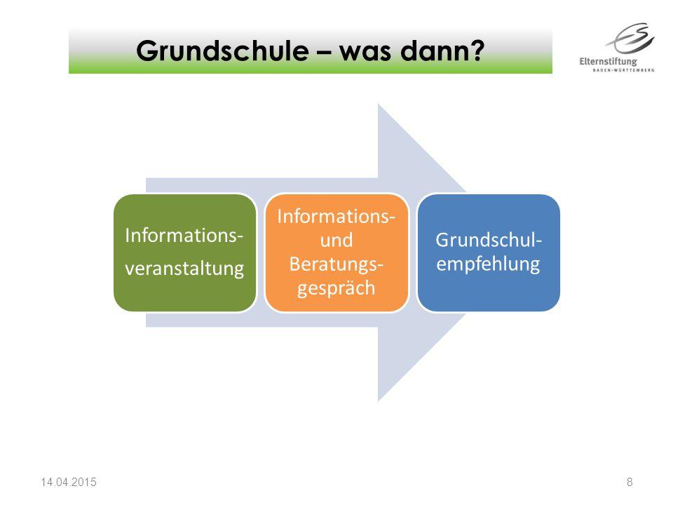 Grundschule – was dann Das Informations- und Beratungsgespräch