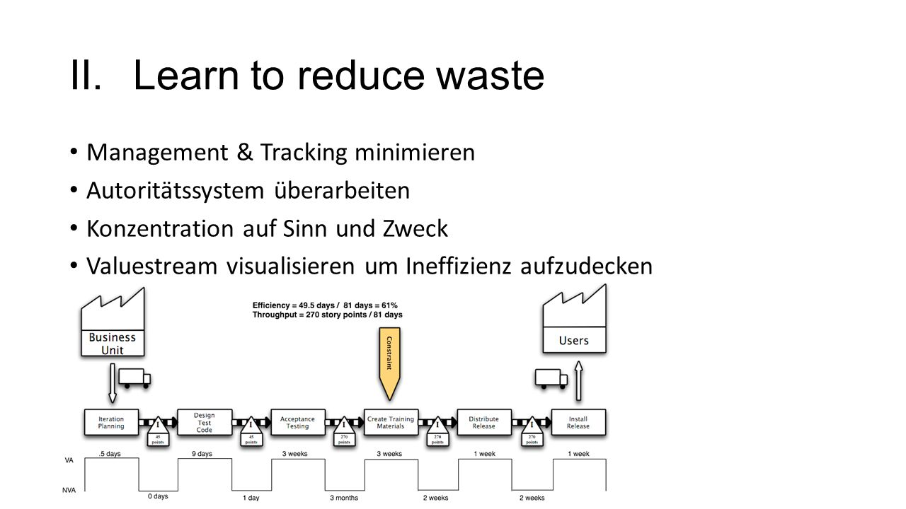 Learn to reduce waste Management & Tracking minimieren