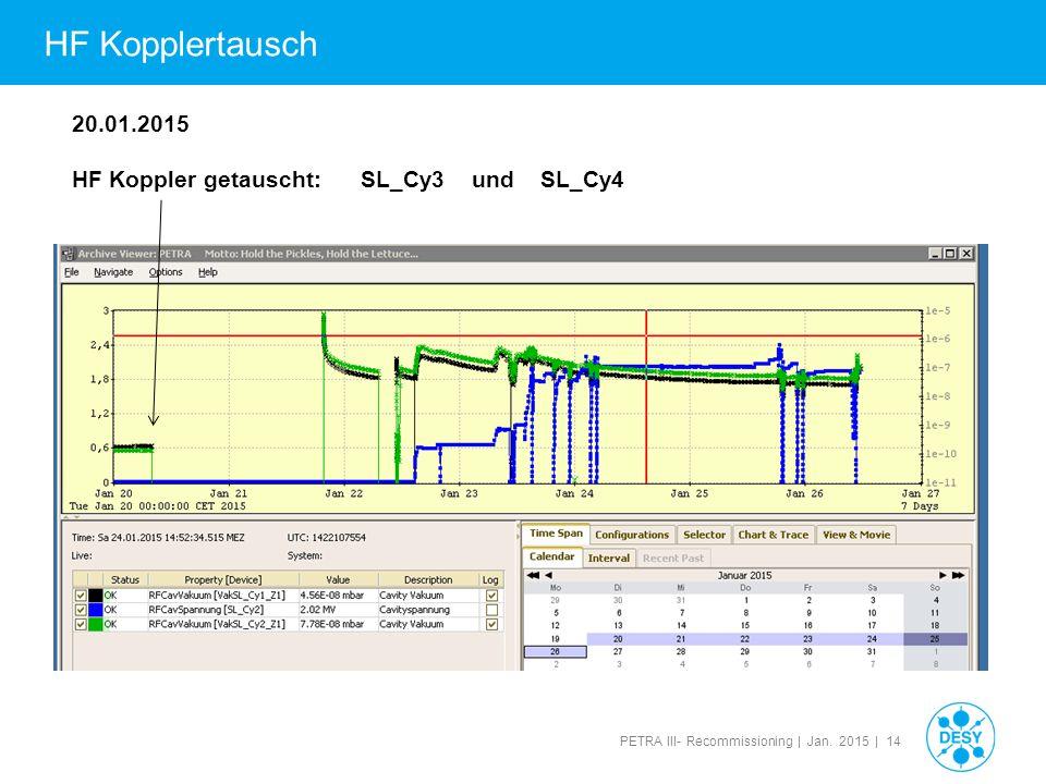 HF Kopplertausch 20.01.2015 HF Koppler getauscht: SL_Cy3 und SL_Cy4 14