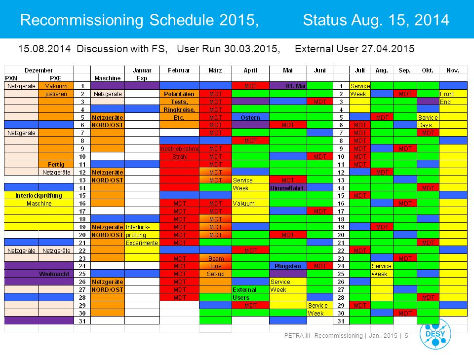 Recommissioning Schedule 2015, Status Aug. 15, 2014