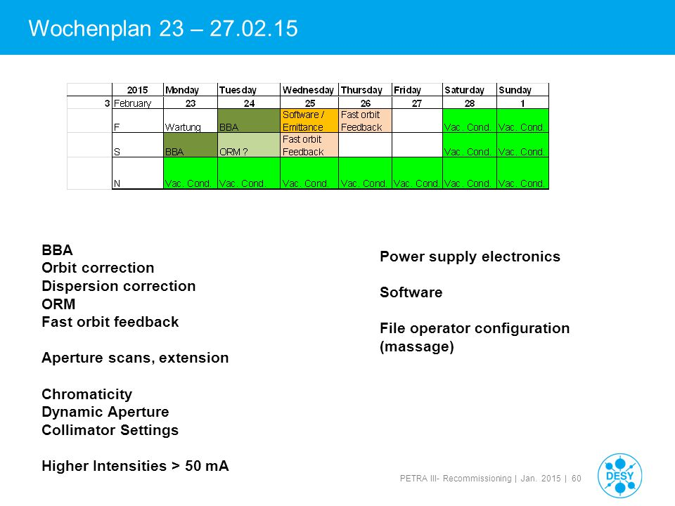 Wochenplan 23 – 27.02.15 BBA Power supply electronics Orbit correction