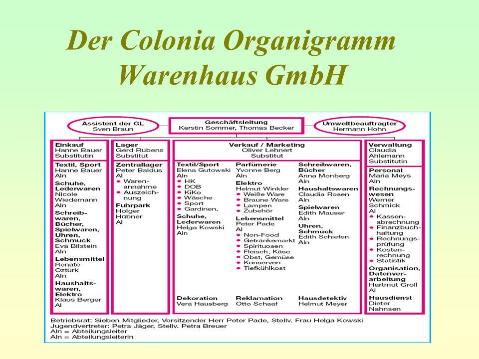 Der Colonia Organigramm Warenhaus GmbH