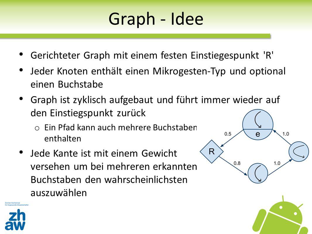 Graph - Idee Gerichteter Graph mit einem festen Einstiegespunkt R